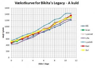 vækstkurve for Bikita\'s A-kuld 2012